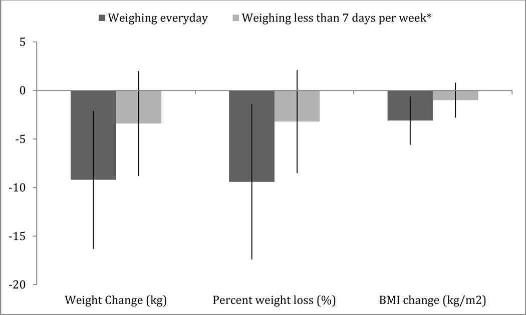 Weighing everyday matters: Daily weighing improves weight loss a