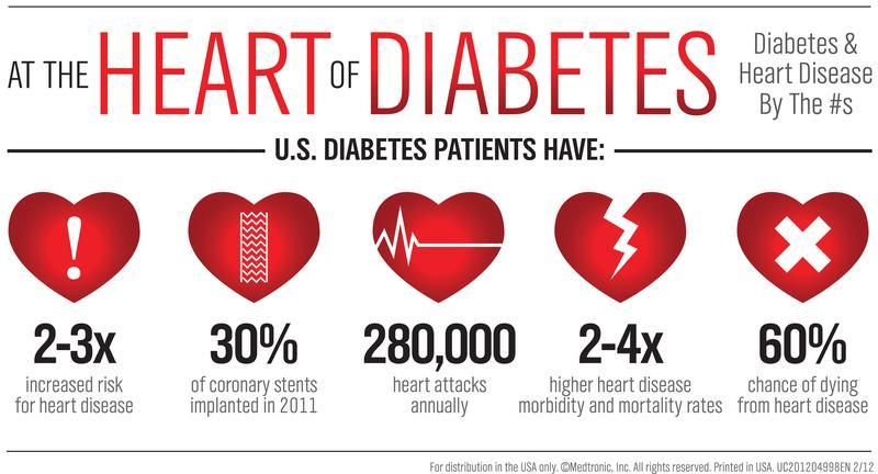 heart-disease-and-diabetes